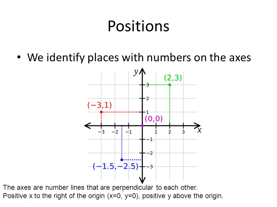 Positions We identify places with numbers on the axes The axes are number lines that are perpendicular to each other. Positive x to the right of the o