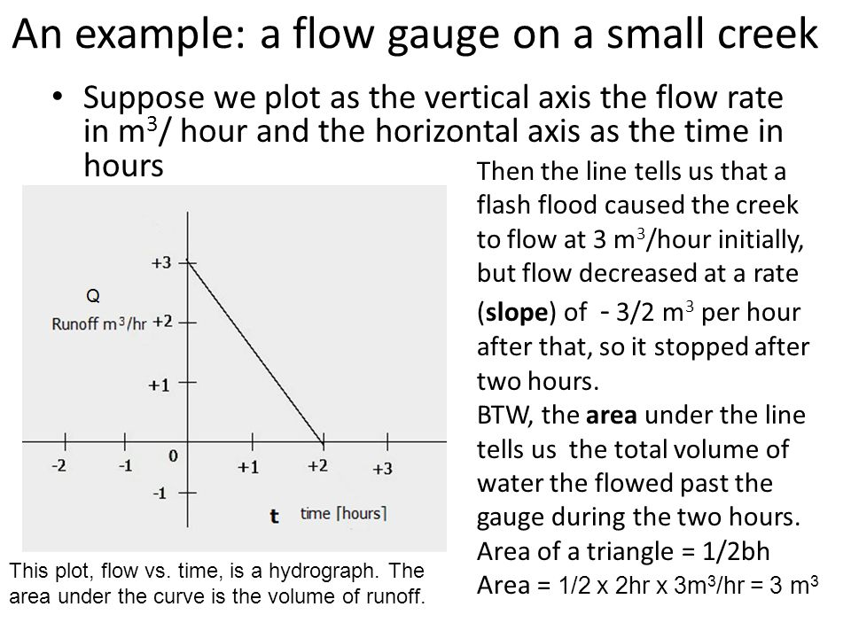 An example: a flow gauge on a small creek Suppose we plot as the vertical axis the flow rate in m 3 / hour and the horizontal axis as the time in hour