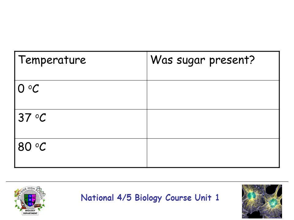 National 4/5 Biology Course Unit 1 TemperatureWas sugar present? 0 o C 37 o C 80 o C