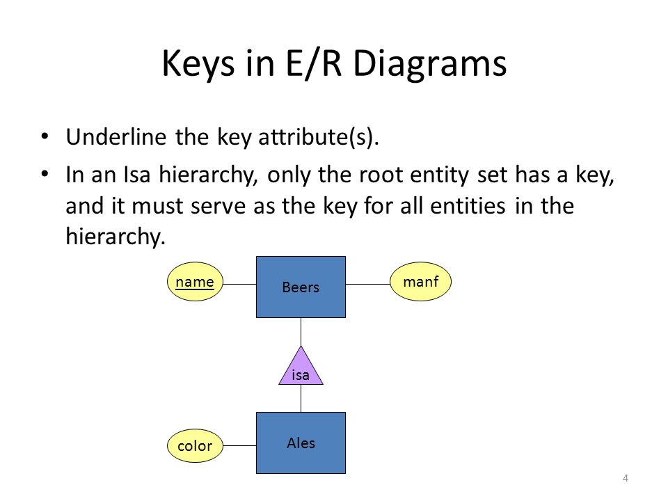 Schemas for Weak Entity Sets For each weak entity set W, create a relation with the same name whose attributes are – Attributes of W and – Key attributes of the other entity sets that help form the key for W.