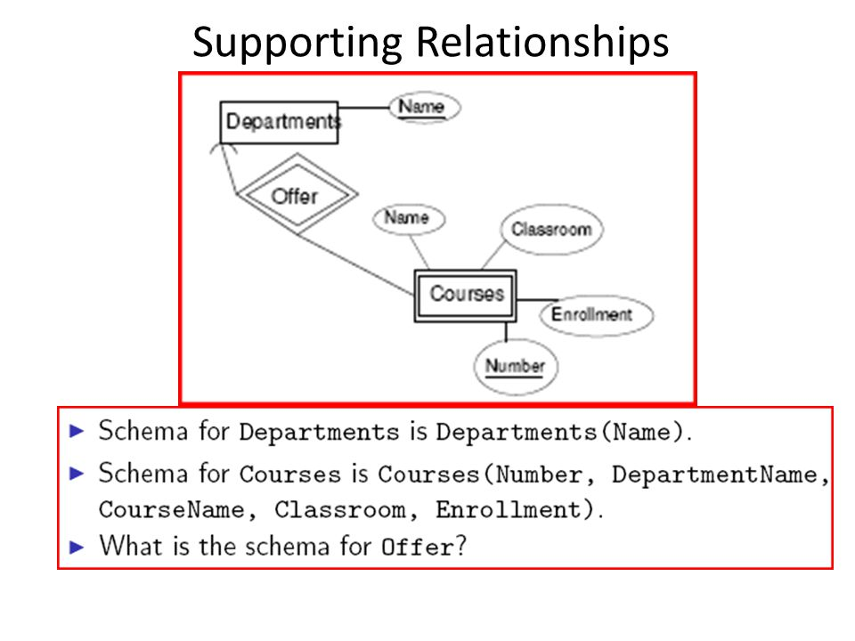 Supporting Relationships
