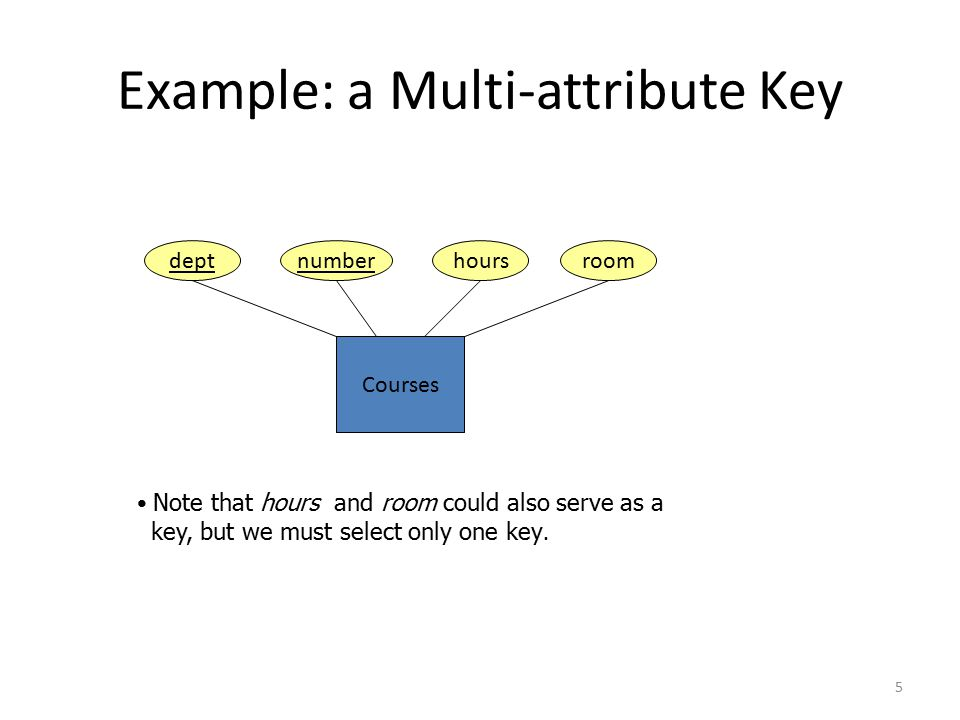 5 Example: a Multi-attribute Key Courses deptnumberhoursroom Note that hours and room could also serve as a key, but we must select only one key.