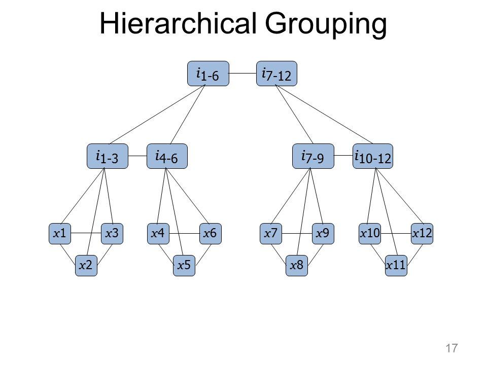 Hierarchical Grouping x1x1 x2x2 x3x3 x4x4 x5x5 x6x6 x7x7 x8x8 x9x9 i 1-3 i 4-6 x 10 x 11 x 12 i 7-9 i 10-12 i 1-6 i 7-12 17