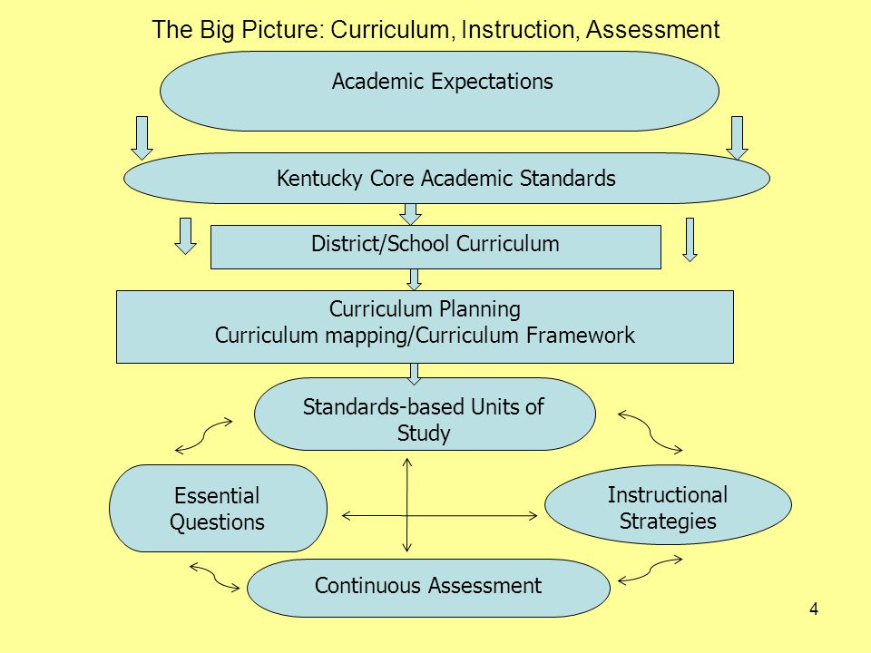 The Big Picture: Curriculum, Instruction, Assessment 4 Academic Expectations Kentucky Core Academic Standards District/School Curriculum Curriculum Planning Curriculum mapping/Curriculum Framework Standards-based Units of Study Instructional Strategies Essential Questions Continuous Assessment