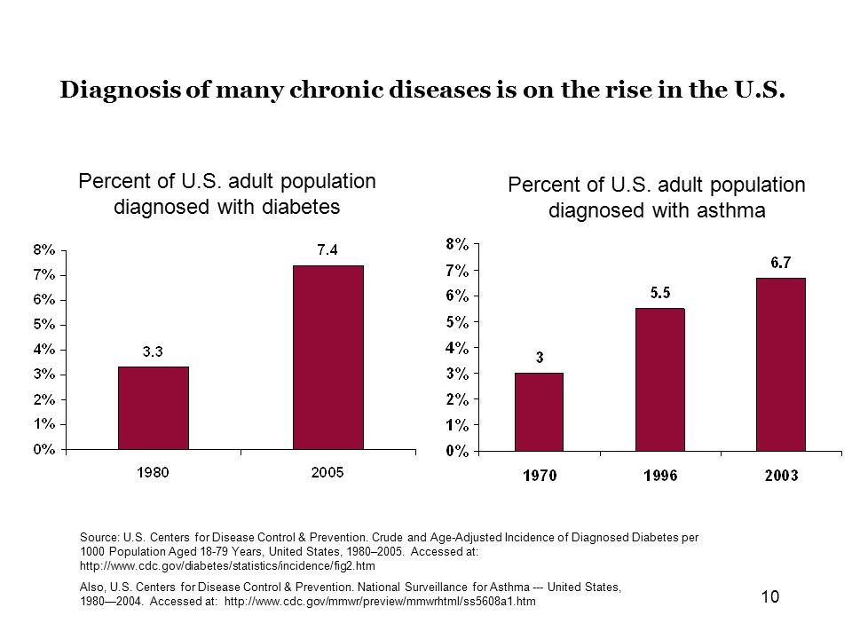 10 Diagnosis of many chronic diseases is on the rise in the U.S.