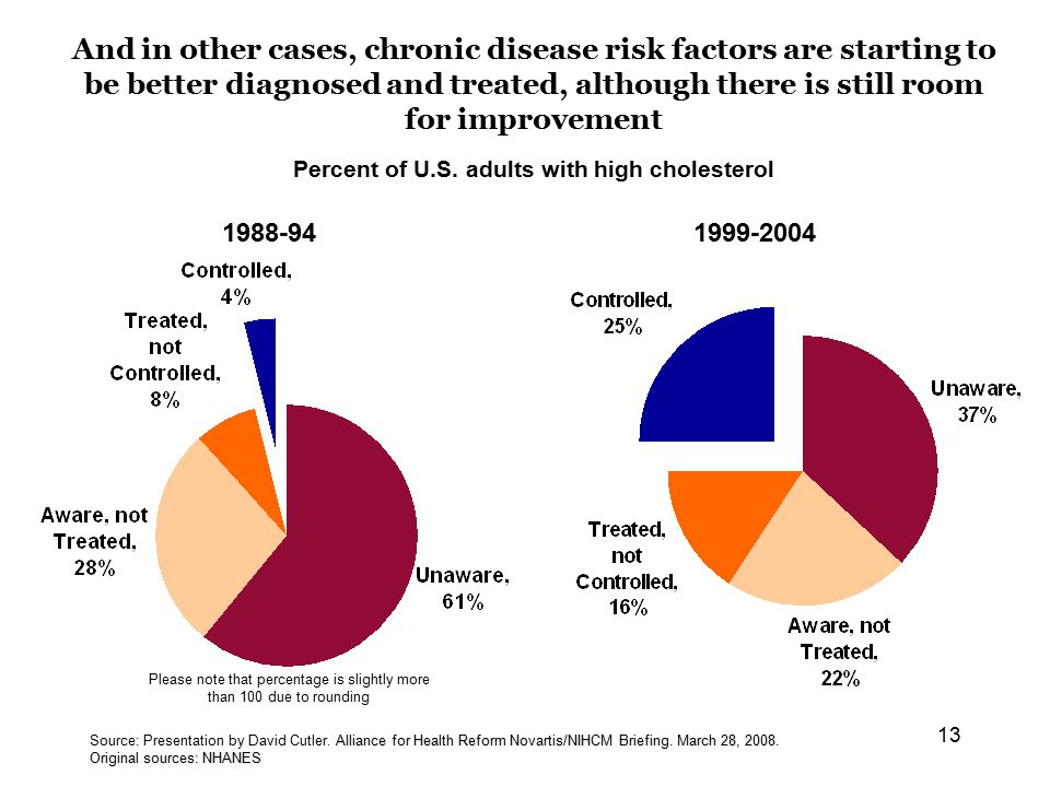 13 And in other cases, chronic disease risk factors are starting to be better diagnosed and treated, although there is still room for improvement 1988-941999-2004 Alliance for Health Reform Novartis/NIHCM Briefing.