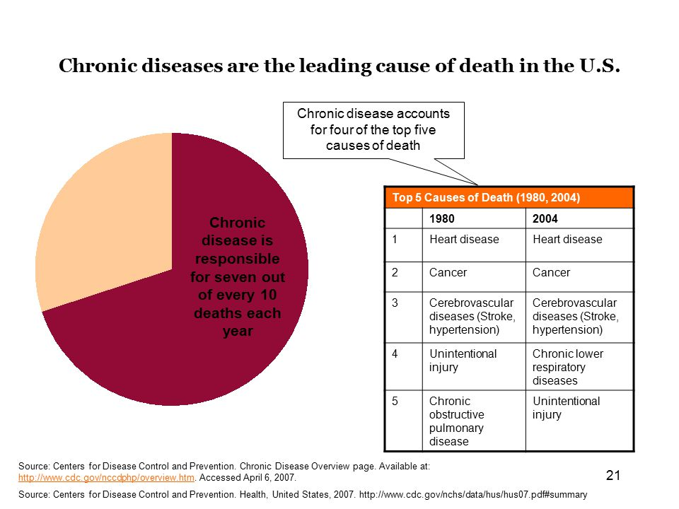 21 Chronic diseases are the leading cause of death in the U.S.
