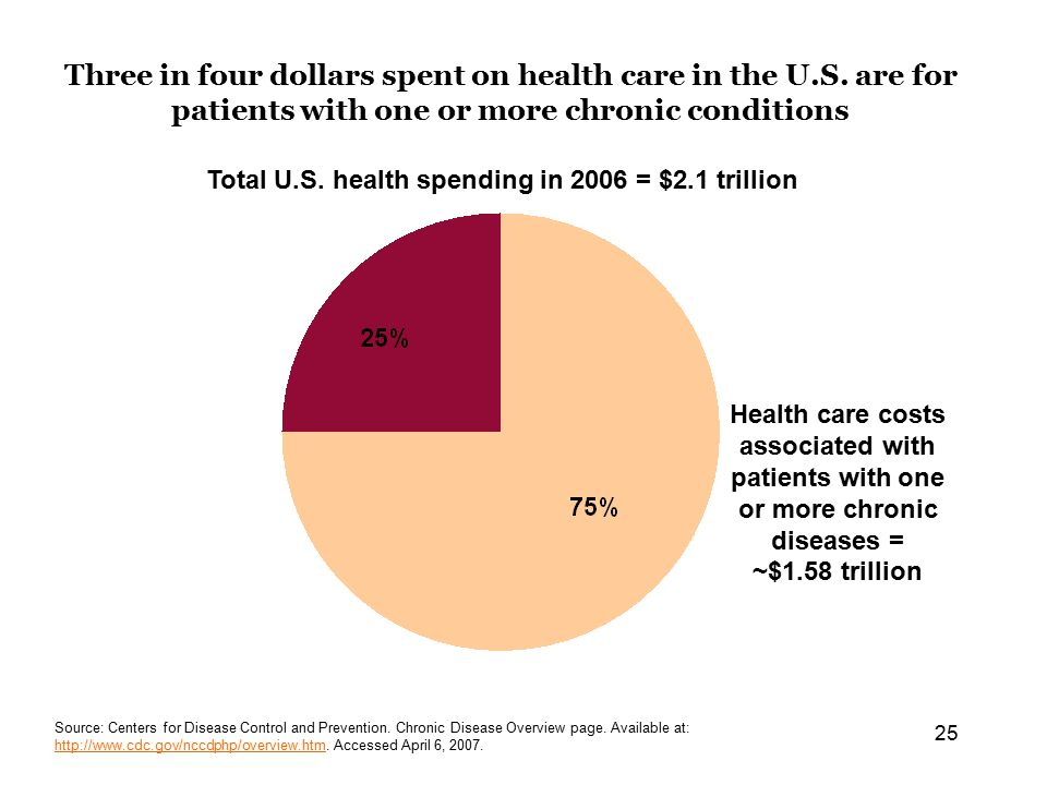25 Three in four dollars spent on health care in the U.S.