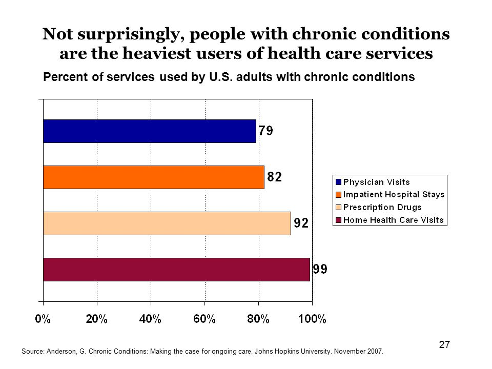 27 Not surprisingly, people with chronic conditions are the heaviest users of health care services Percent of services used by U.S.