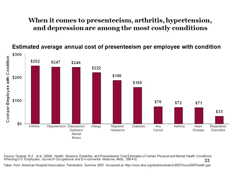 33 When it comes to presenteeism, arthritis, hypertension, and depression are among the most costly conditions Estimated average annual cost of presenteeism per employee with condition Source: Goetzel, R.Z., et al.