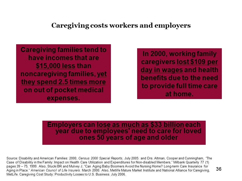 36 Caregiving costs workers and employers Employers can lose as much as $33 billion each year due to employees need to care for loved ones 50 years of age and older Source: Disability and American Families: 2000, Census 2000 Special Reports, July 2005.