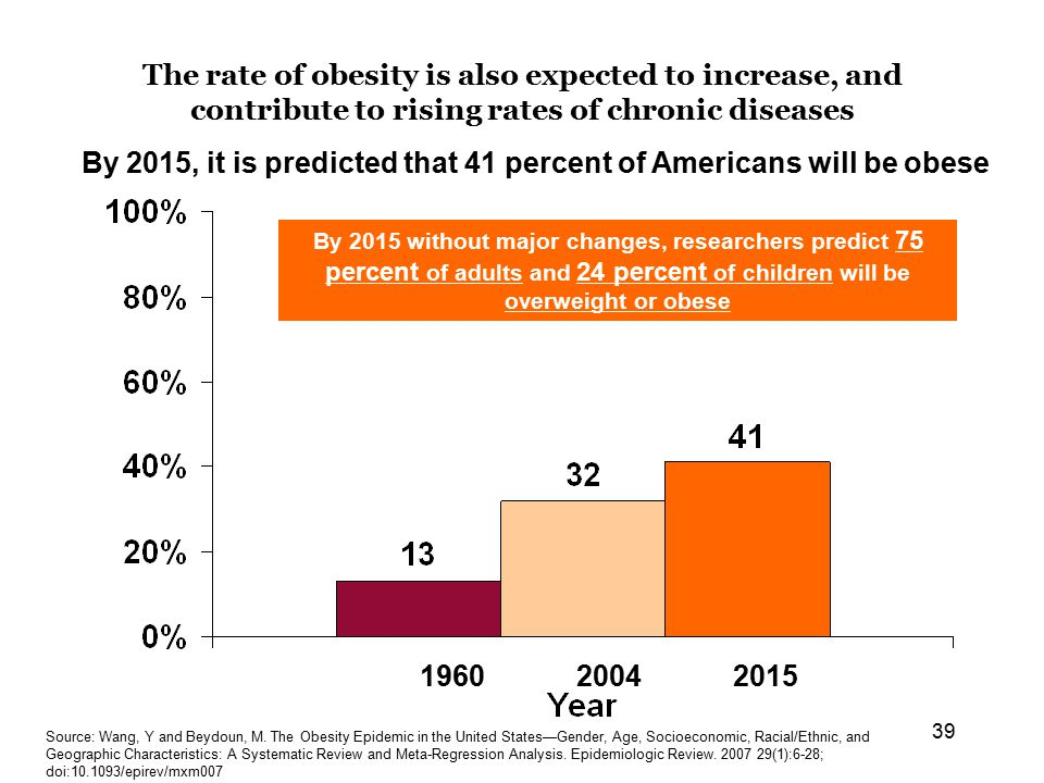 39 The rate of obesity is also expected to increase, and contribute to rising rates of chronic diseases By 2015, it is predicted that 41 percent of Americans will be obese 196020042015 Source: Wang, Y and Beydoun, M.