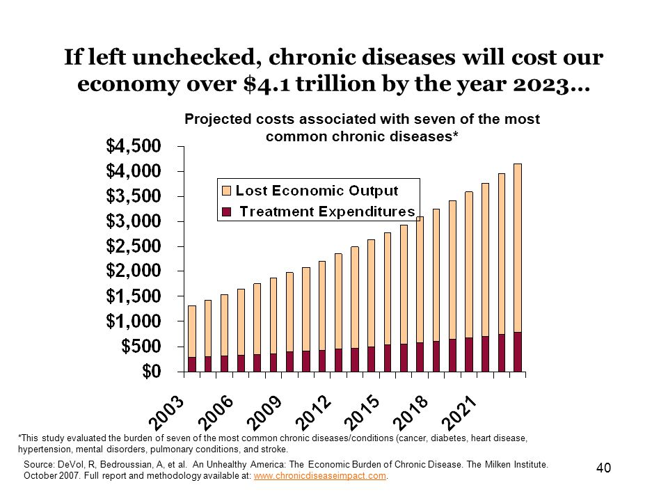 40 If left unchecked, chronic diseases will cost our economy over $4.1 trillion by the year 2023… Projected costs associated with seven of the most common chronic diseases* *This study evaluated the burden of seven of the most common chronic diseases/conditions (cancer, diabetes, heart disease, hypertension, mental disorders, pulmonary conditions, and stroke.