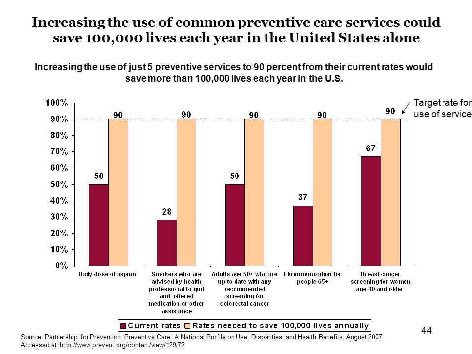 44 Increasing the use of common preventive care services could save 100,000 lives each year in the United States alone Increasing the use of just 5 preventive services to 90 percent from their current rates would save more than 100,000 lives each year in the U.S.
