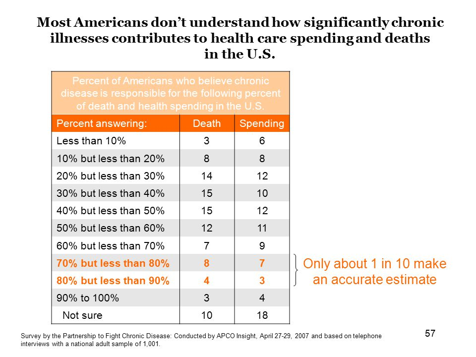 57 Most Americans don't understand how significantly chronic illnesses contributes to health care spending and deaths in the U.S.