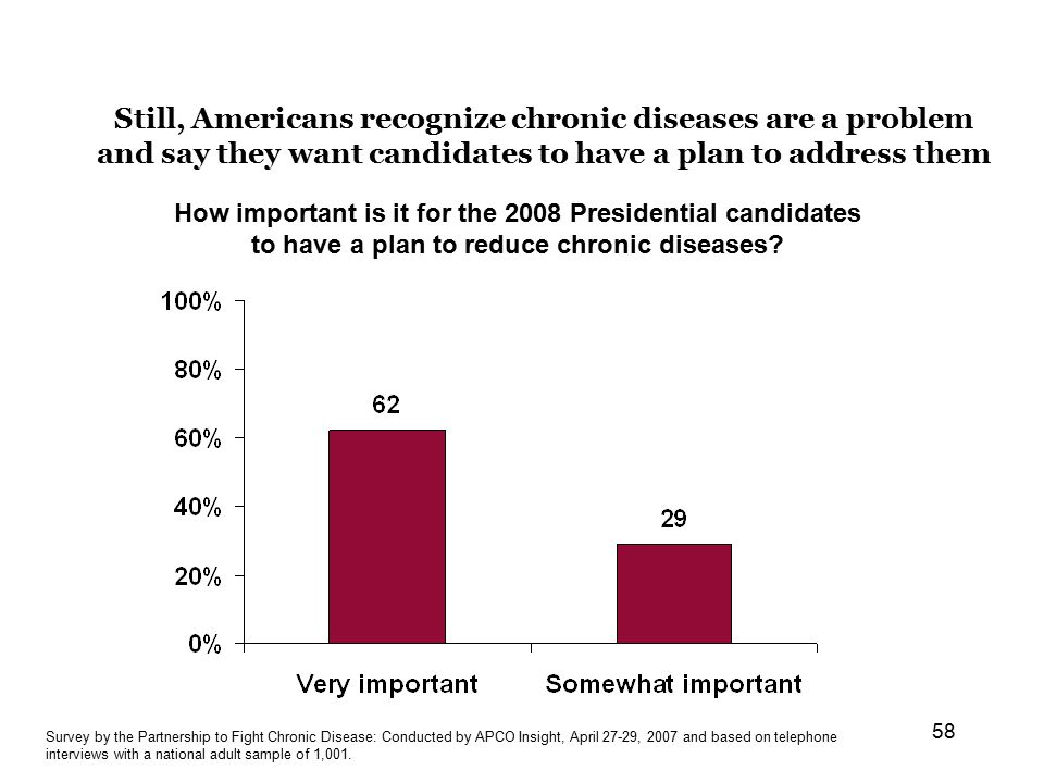 58 Still, Americans recognize chronic diseases are a problem and say they want candidates to have a plan to address them How important is it for the 2008 Presidential candidates to have a plan to reduce chronic diseases.