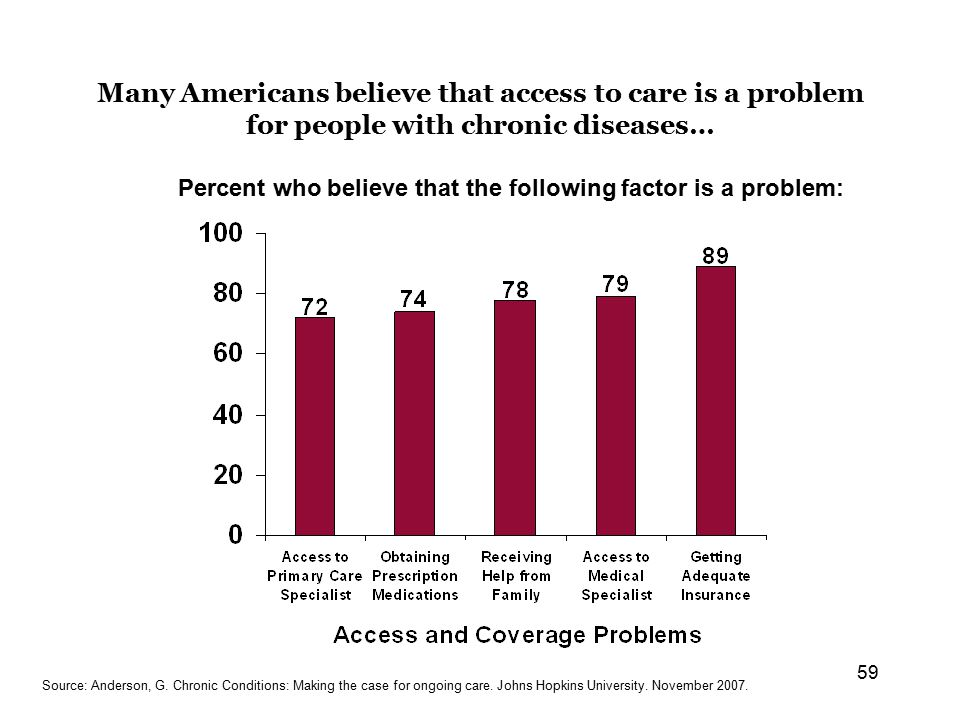 59 Many Americans believe that access to care is a problem for people with chronic diseases… Source: Anderson, G.