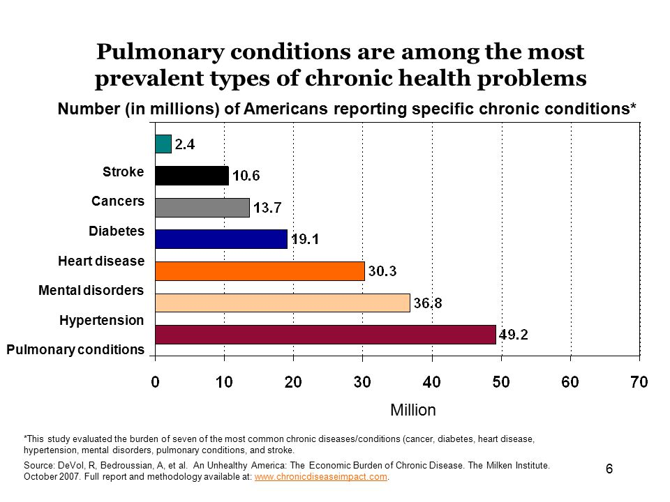 6 Pulmonary conditions are among the most prevalent types of chronic health problems Stroke Cancers Diabetes Heart disease Mental disorders Hypertension Pulmonary conditions Number (in millions) of Americans reporting specific chronic conditions* Million *This study evaluated the burden of seven of the most common chronic diseases/conditions (cancer, diabetes, heart disease, hypertension, mental disorders, pulmonary conditions, and stroke.