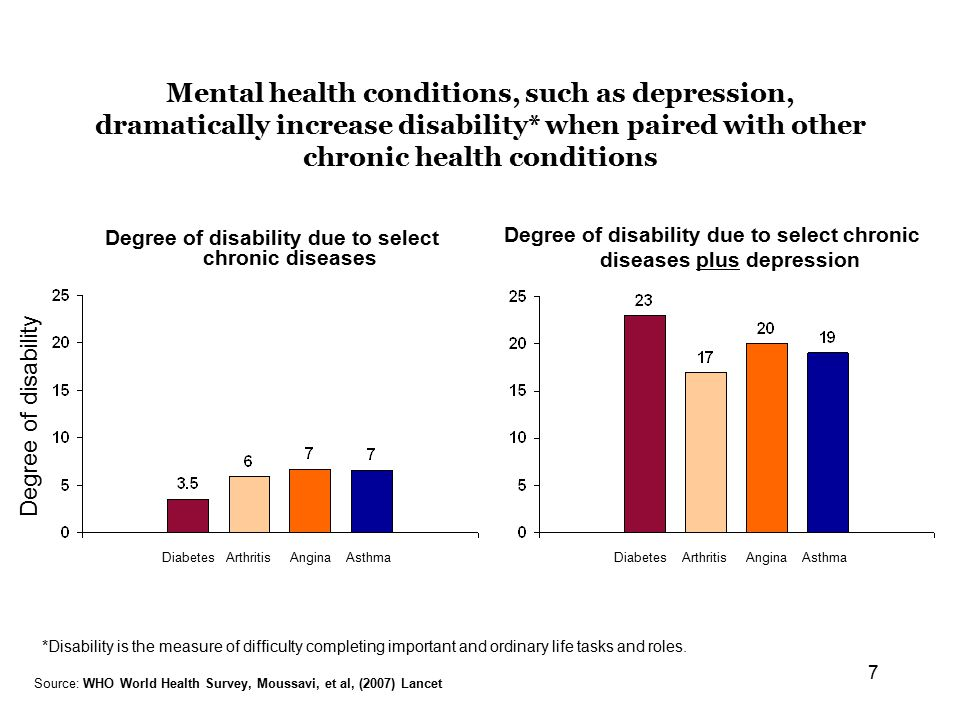 7 Mental health conditions, such as depression, dramatically increase disability* when paired with other chronic health conditions Degree of disability due to select chronic diseases Degree of disability due to select chronic diseases plus depression Source: WHO World Health Survey, Moussavi, et al, (2007) Lancet DiabetesArthritisAnginaAsthmaDiabetesArthritisAnginaAsthma Degree of disability *Disability is the measure of difficulty completing important and ordinary life tasks and roles.