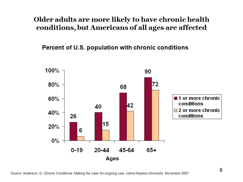 8 Older adults are more likely to have chronic health conditions, but Americans of all ages are affected Percent of U.S.