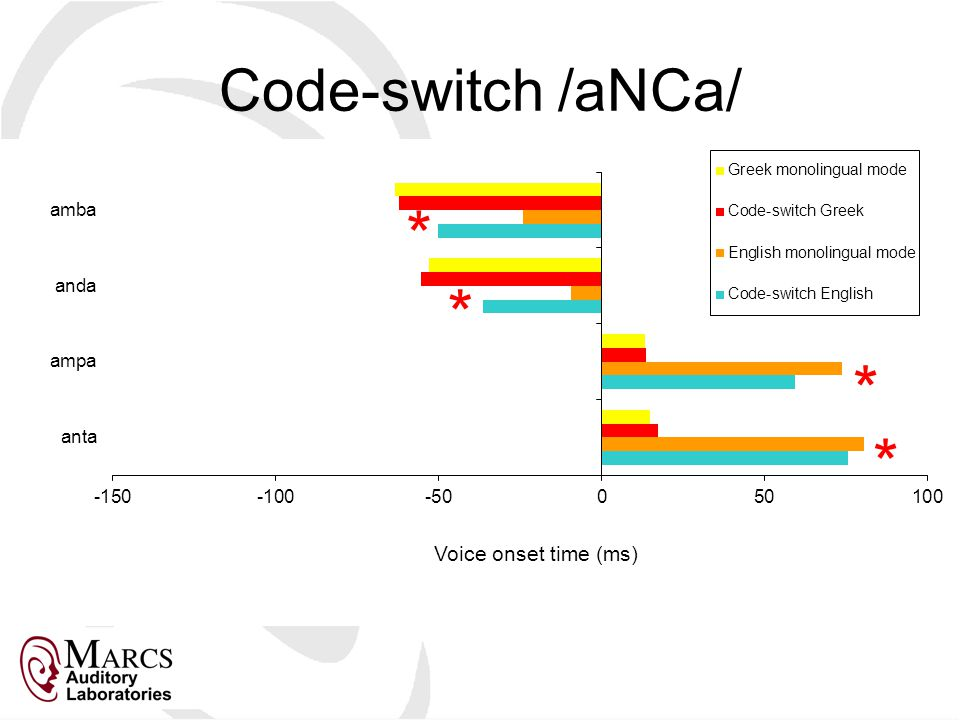 Code-switch /aNCa/ * * * *