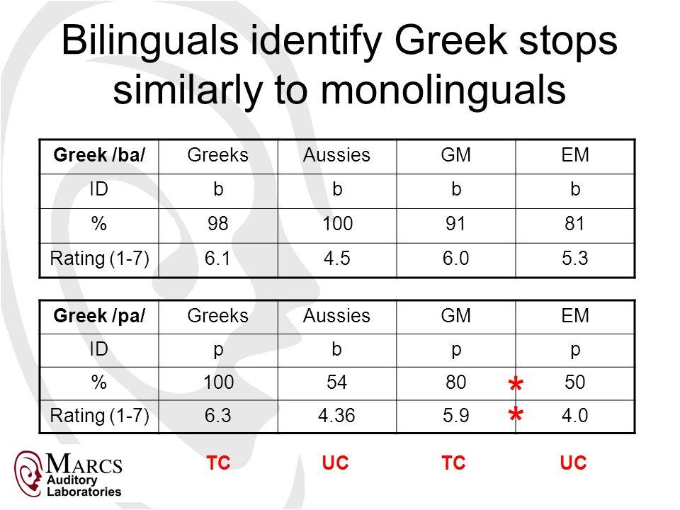 Bilinguals identify Greek stops similarly to monolinguals Greek /ba/GreeksAussiesGMEM IDbbbb %981009181 Rating (1-7)6.14.56.05.3 Greek /pa/GreeksAussiesGMEM IDpbpp %100548050 Rating (1-7)6.34.365.94.0 TCUCTCUC * *