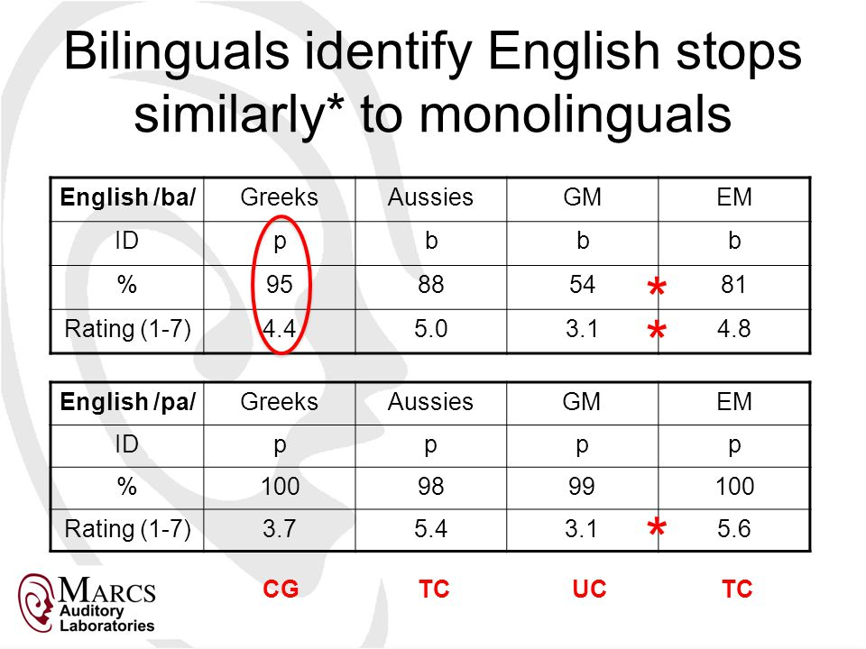Bilinguals identify English stops similarly* to monolinguals English /ba/GreeksAussiesGMEM IDpbbb %95885481 Rating (1-7)4.45.03.14.8 English /pa/GreeksAussiesGMEM IDpppp %1009899100 Rating (1-7)3.75.43.15.6 CGTCUCTC * * *