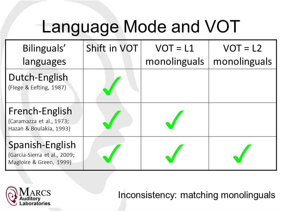 Language Mode and VOT Bilinguals' languages Shift in VOTVOT = L1 monolinguals VOT = L2 monolinguals Dutch-English (Flege & Eefting, 1987) ✓ French-English (Caramazza et al., 1973; Hazan & Boulakia, 1993) ✓✓ Spanish-English (Garcia-Sierra et al., 2009; Magloire & Green, 1999) ✓✓✓ Inconsistency: matching monolinguals