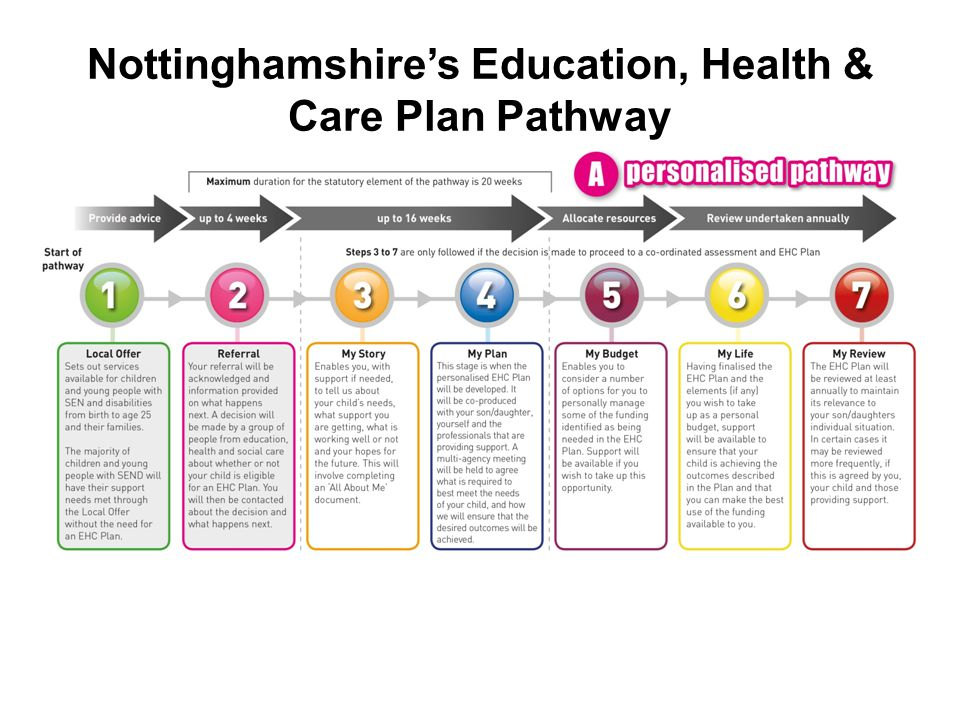 Nottinghamshire's Education, Health & Care Plan Pathway