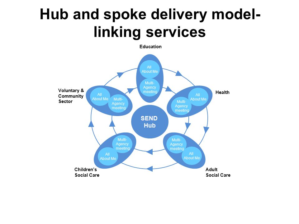 SEND Hub All About Me Multi- Agency meeting Education All About Me Multi- Agency meeting Health All About Me Multi- Agency meeting Children's Social Care All About Me Multi- Agency meeting Adult Social Care All About Me Multi- Agency meeting Voluntary & Community Sector Hub and spoke delivery model- linking services