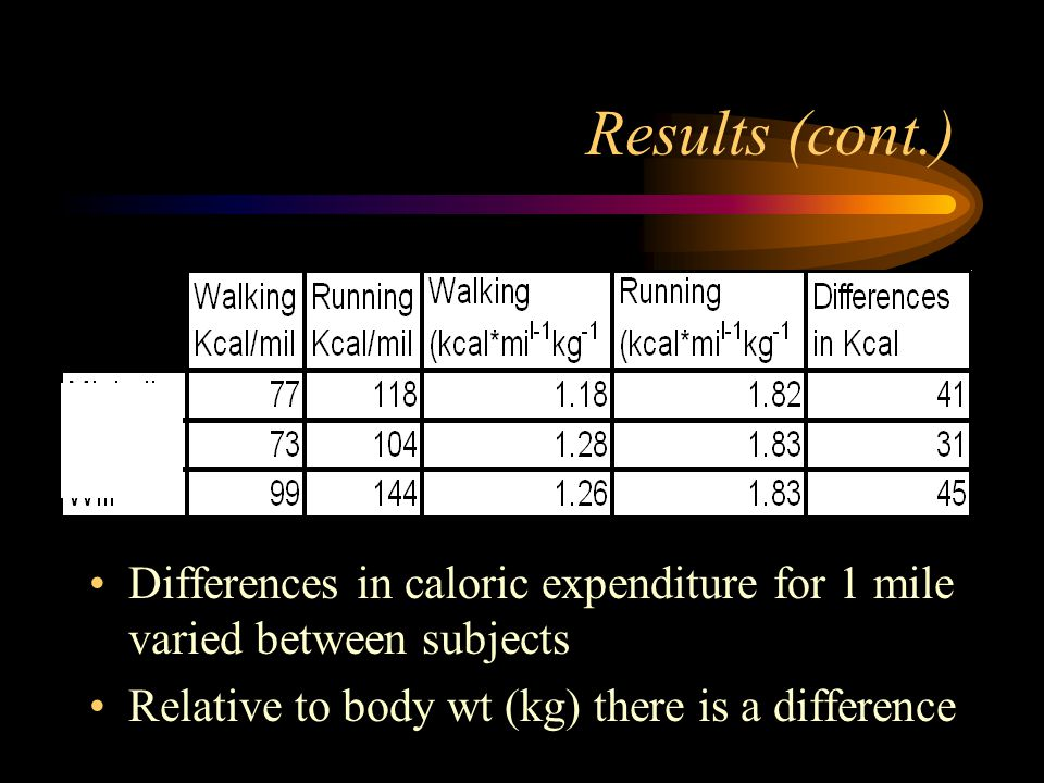 Results (cont.) Differences in caloric expenditure for 1 mile varied between subjects Relative to body wt (kg) there is a difference