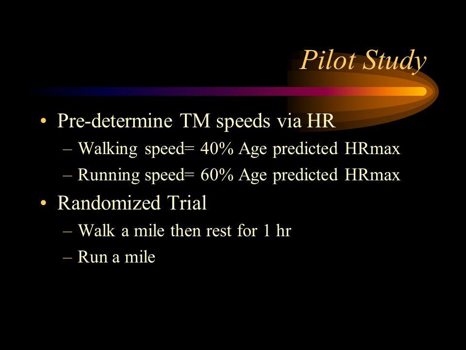 Pilot Study Pre-determine TM speeds via HR –Walking speed= 40% Age predicted HRmax –Running speed= 60% Age predicted HRmax Randomized Trial –Walk a mile then rest for 1 hr –Run a mile