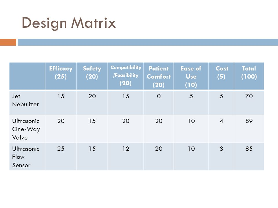 Design Matrix Efficacy (25) Safety (20) Compatibility /Feasibility (20) Patient Comfort (20) Ease of Use (10) Cost (5) Total (100) Jet Nebulizer 15201505570 Ultrasonic One-Way Valve 201520 10489 Ultrasonic Flow Sensor 2515122010385