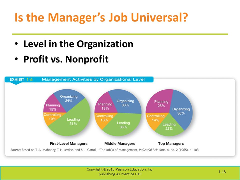 Is the Manager's Job Universal? Level in the Organization Profit vs. Nonprofit Copyright ©2013 Pearson Education, Inc. publishing as Prentice Hall 1-1