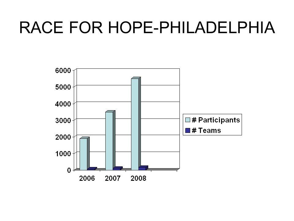 RACE FOR HOPE-PHILADELPHIA