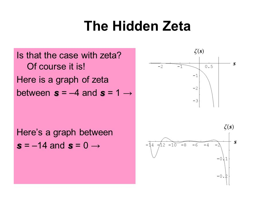 The Hidden Zeta Is that the case with zeta? Of course it is! Here is a graph of zeta ss between s = –4 and s = 1 → Here's a graph between ss s = –14 a