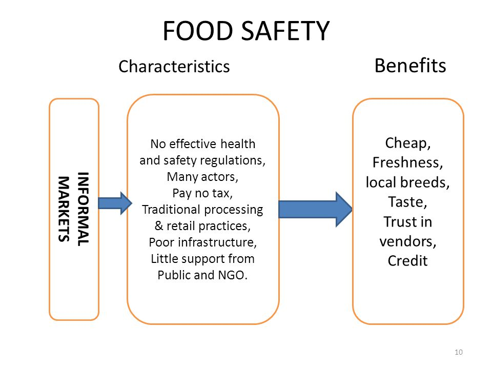 FOOD SAFETY Characteristics Benefits No effective health and safety regulations, Many actors, Pay no tax, Traditional processing & retail practices, P