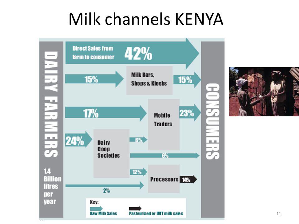 Milk channels KENYA 11
