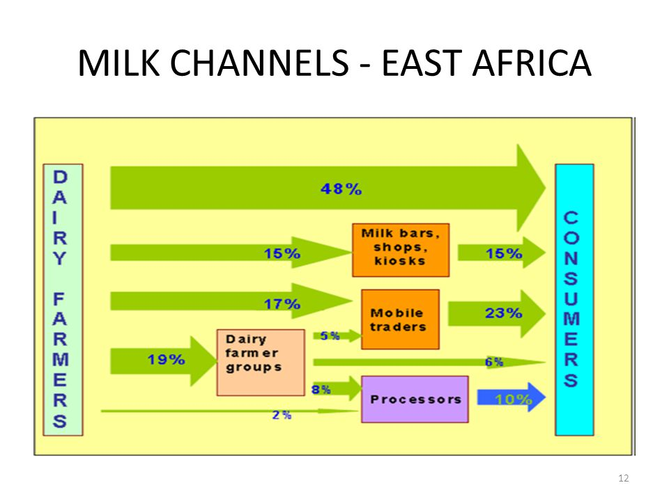 MILK CHANNELS - EAST AFRICA 12