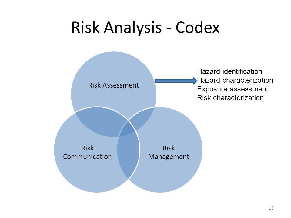Risk Analysis - Codex Risk Assessment Risk Management Risk Communication Hazard identification Hazard characterization Exposure assessment Risk charac