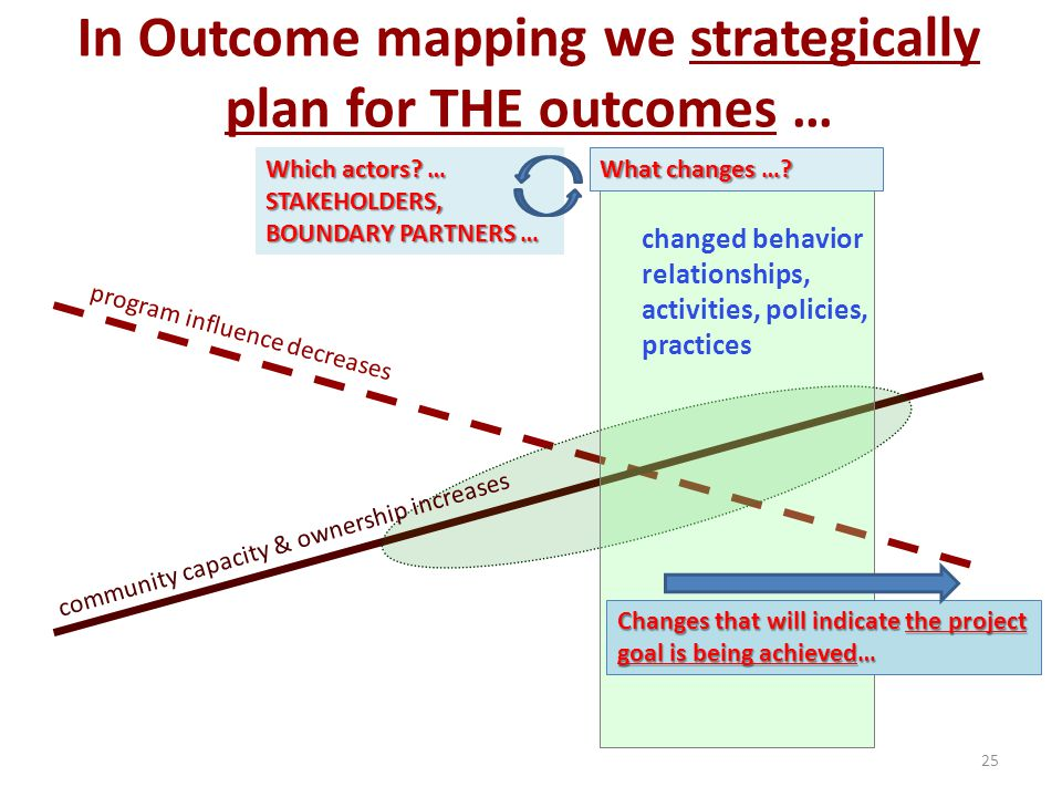 v program influence decreases changed behavior relationships, activities, policies, practices community capacity & ownership increases In Outcome mapp