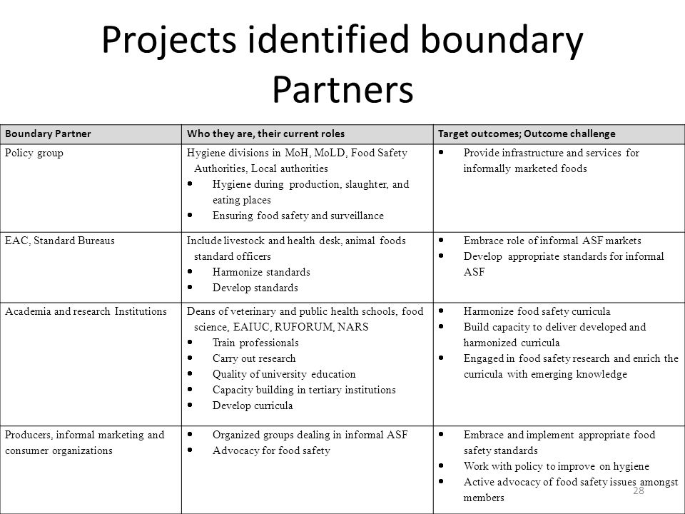 Projects identified boundary Partners Boundary PartnerWho they are, their current rolesTarget outcomes; Outcome challenge Policy group Hygiene divisio