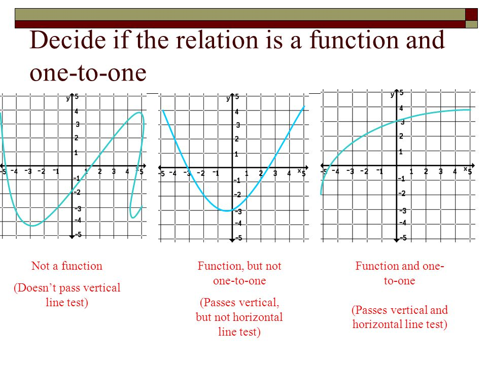 Decide if the relation is a function and one-to-one Not a function (Doesn't pass vertical line test) Function and one- to-one (Passes vertical and horizontal line test) Function, but not one-to-one (Passes vertical, but not horizontal line test)