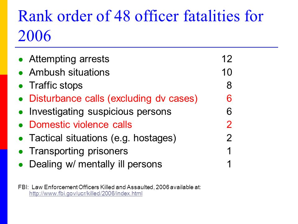 Rank order of 48 officer fatalities for 2006 ● Attempting arrests 12 ● Ambush situations 10 ● Traffic stops8 ● Disturbance calls(excluding dv cases)6