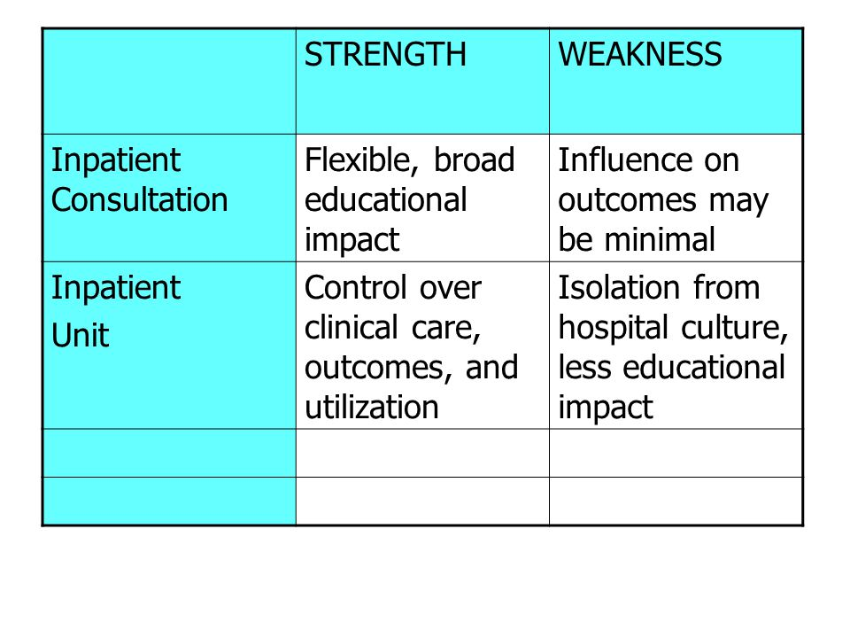 STRENGTHWEAKNESS Inpatient Consultation Flexible, broad educational impact Influence on outcomes may be minimal Inpatient Unit Control over clinical c