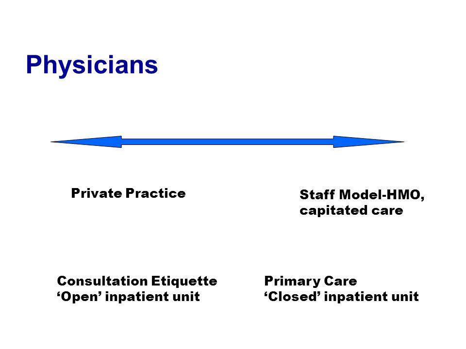 Physicians Private Practice Staff Model-HMO, capitated care Consultation Etiquette 'Open' inpatient unit Primary Care 'Closed' inpatient unit