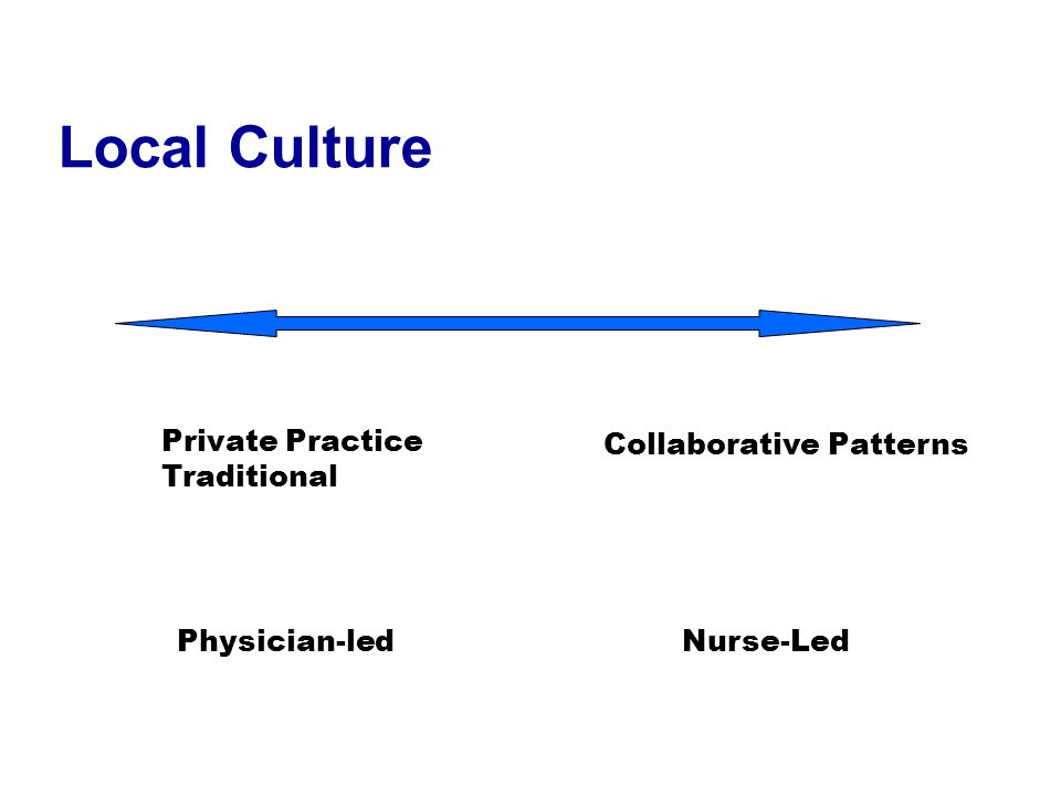 Local Culture Private Practice Traditional Collaborative Patterns Physician-ledNurse-Led