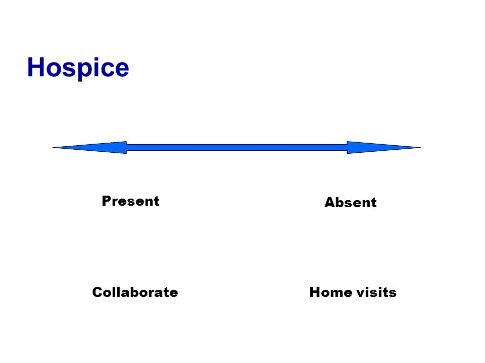 Hospice Present Absent CollaborateHome visits