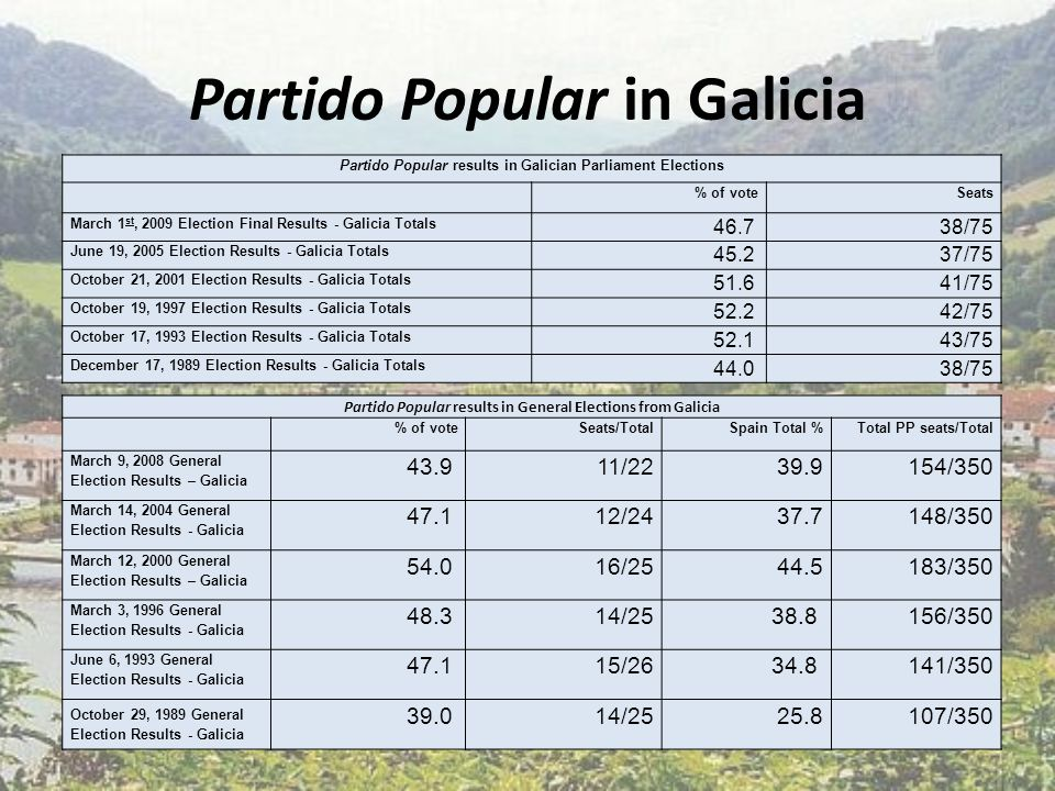 Partido Popular in Galicia Partido Popular results in Galician Parliament Elections % of voteSeats March 1 st, 2009 Election Final Results - Galicia Totals 46.7 38/75 June 19, 2005 Election Results - Galicia Totals 45.2 37/75 October 21, 2001 Election Results - Galicia Totals 51.6 41/75 October 19, 1997 Election Results - Galicia Totals 52.2 42/75 October 17, 1993 Election Results - Galicia Totals 52.1 43/75 December 17, 1989 Election Results - Galicia Totals 44.0 38/75 Partido Popular results in General Elections from Galicia % of voteSeats/TotalSpain Total %Total PP seats/Total March 9, 2008 General Election Results – Galicia 43.9 11/2239.9154/350 March 14, 2004 General Election Results - Galicia 47.1 12/2437.7148/350 March 12, 2000 General Election Results – Galicia 54.0 16/2544.5183/350 March 3, 1996 General Election Results - Galicia 48.3 14/25 38.8 156/350 June 6, 1993 General Election Results - Galicia 47.1 15/2634.8 141/350 October 29, 1989 General Election Results - Galicia 39.0 14/2525.8107/350