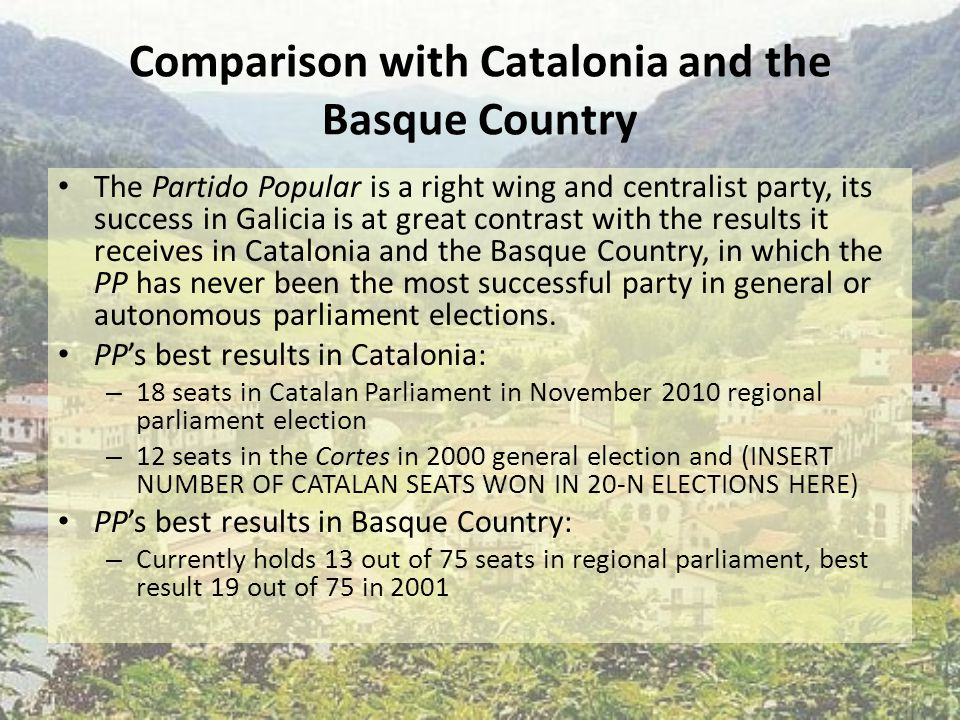 Comparison with Catalonia and the Basque Country The Partido Popular is a right wing and centralist party, its success in Galicia is at great contrast with the results it receives in Catalonia and the Basque Country, in which the PP has never been the most successful party in general or autonomous parliament elections.